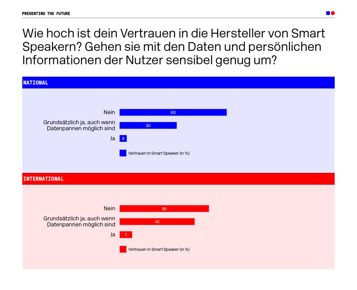 190703_DMEXCO_Infografiken_Vertrauen_in_Smart_Speaker_DE